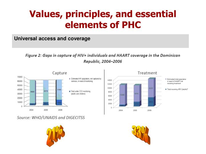 Values, principles, and essential elements of PHC