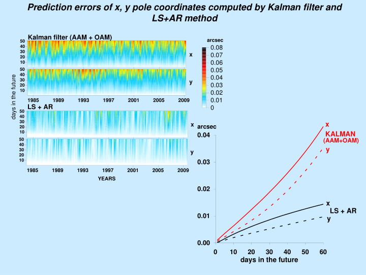 Prediction errors of x, y pole coordinates computed by Kalman filter and LS+AR method