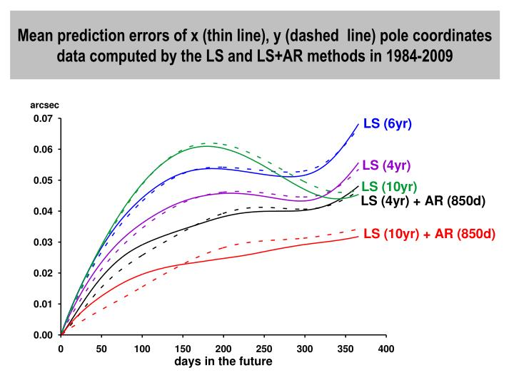 Mean prediction errors of x (thin line), y (dashed  line) pole coordinates data computed by the LS and LS+AR methods