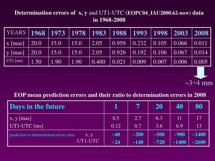 Determination errors of