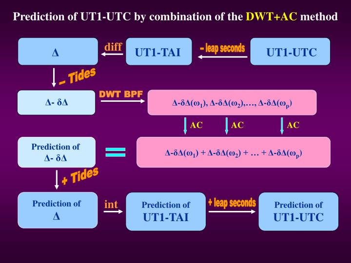 Prediction of UT1-UTC by combination of the