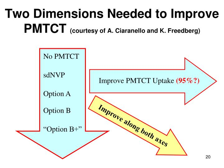 Two Dimensions Needed to Improve PMTCT