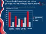 transmiss o heterossexual como principal via de infec o das mulheres
