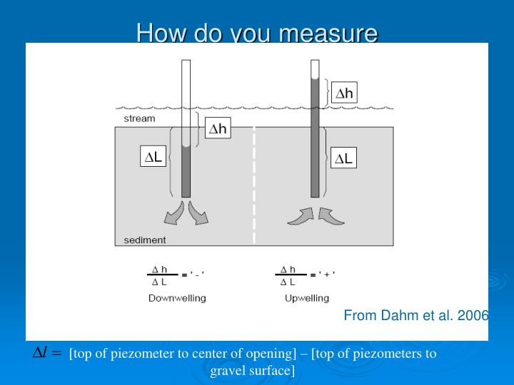 How do you measure upwelling/downwelling?