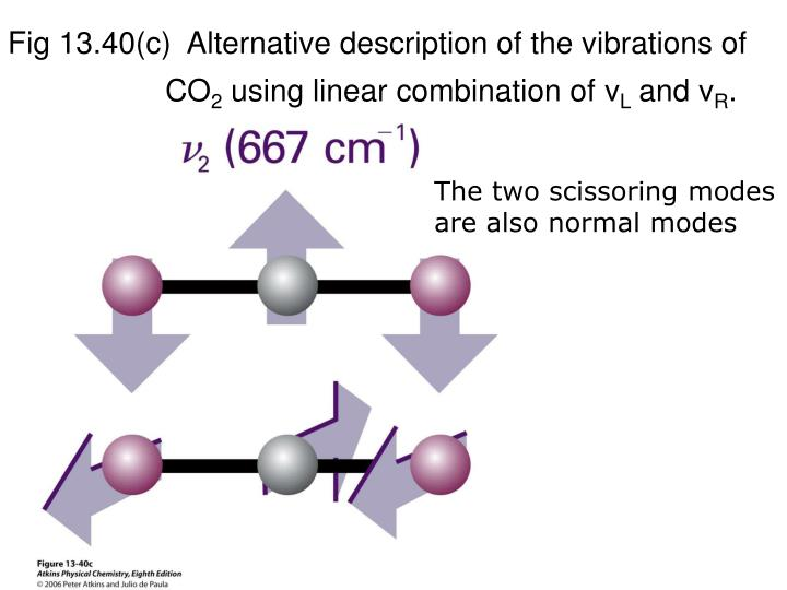Fig 13.40(c)  Alternative description of the vibrations of