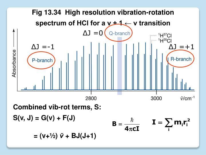 Fig 13.34  High resolution vibration-rotation