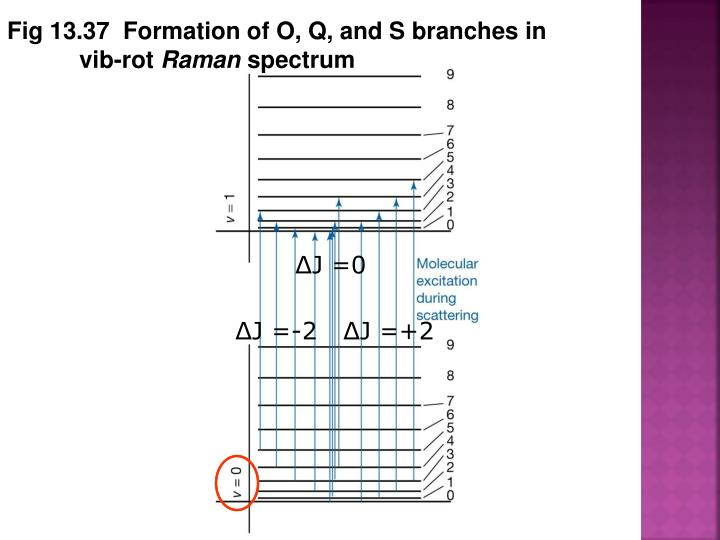 Fig 13.37  Formation of O, Q, and S branches in vib-rot