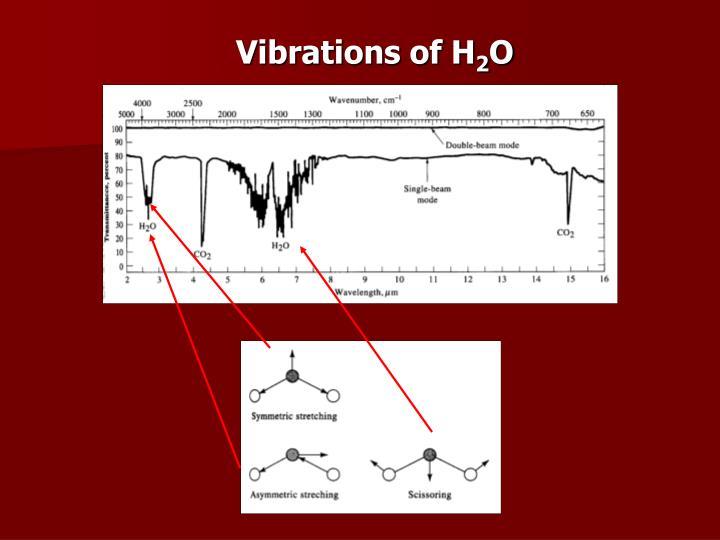 Vibrations of H