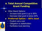 a total annual competitive grant funding