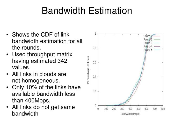 Shows the CDF of link bandwidth estimation for all the rounds.