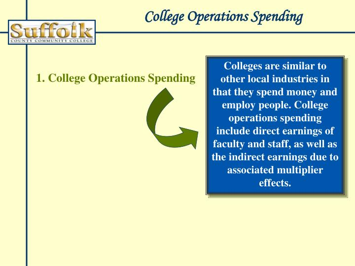 College Operations Spending