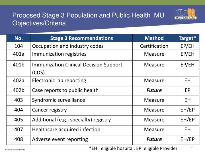 Proposed Stage 3 Population and Public Health  MU Objectives/Criteria