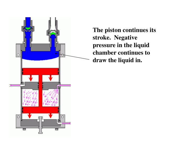 The piston continues its stroke.  Negative pressure in the liquid chamber continues to draw the liquid in.