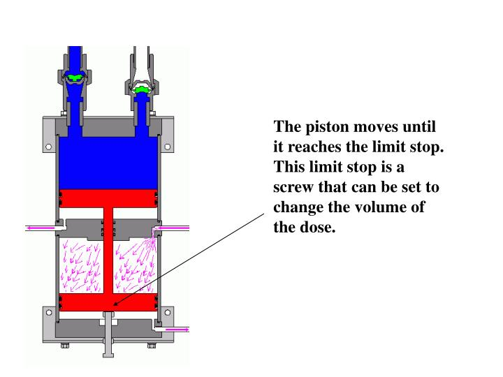 The piston moves until it reaches the limit stop.  This limit stop is a screw that can be set to change the volume of the dose.