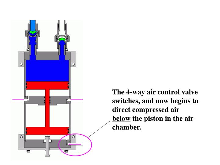The 4-way air control valve switches, and now begins to direct compressed air
