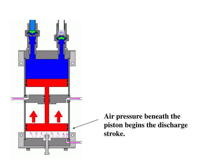 Air pressure beneath the piston begins the discharge stroke.