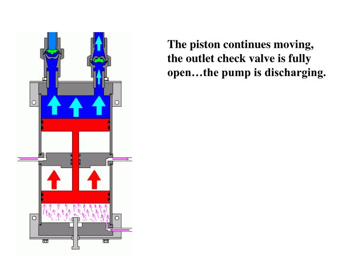 The piston continues moving, the outlet check valve is fully open…the pump is discharging.