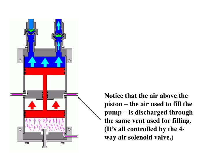 Notice that the air above the piston – the air used to fill the pump – is discharged through the same vent used for filling.  (It's all controlled by the 4-way air solenoid valve.)