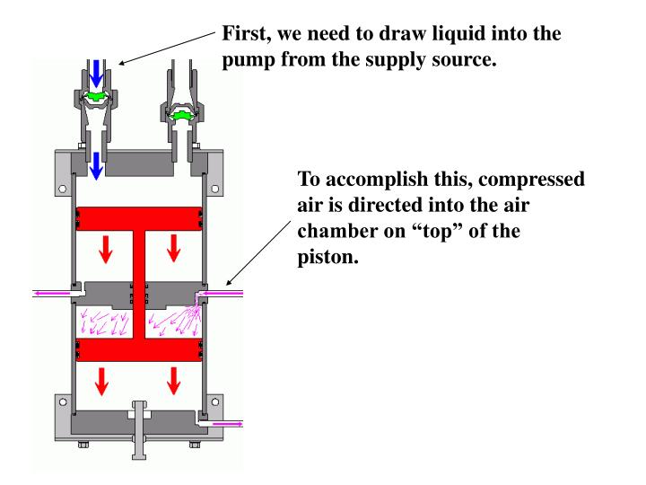 First, we need to draw liquid into the pump from the supply source.