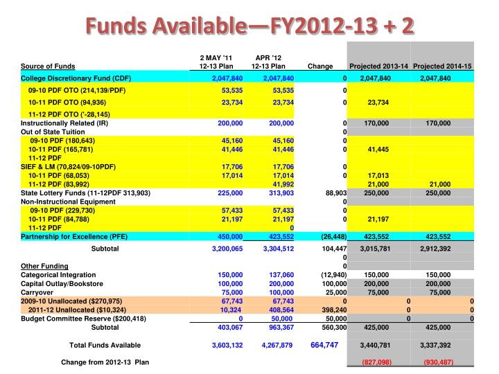 Funds Available—FY2012-13 + 2