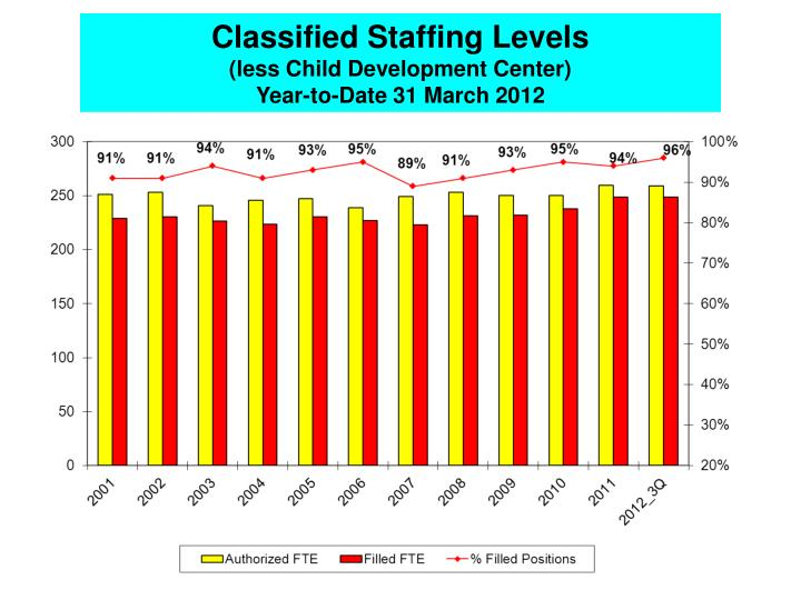 Classified Staffing Levels