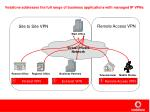 vodafone addresses the full range of business applications with managed ip vpns