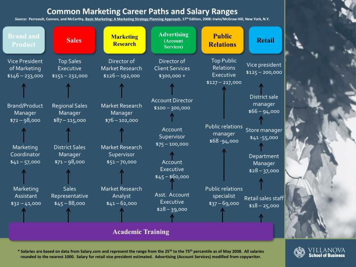 Common Marketing Career Paths and Salary Ranges