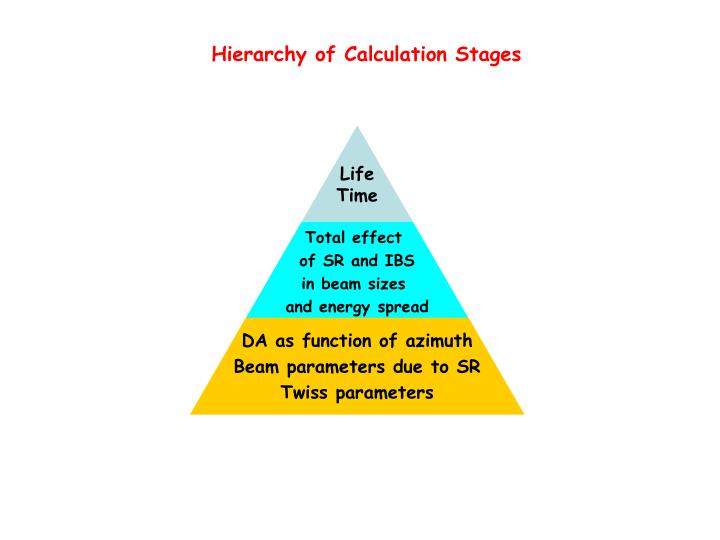 Hierarchy of Calculation Stages