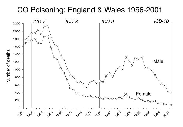 Co poisoning england wales 19 56 2001