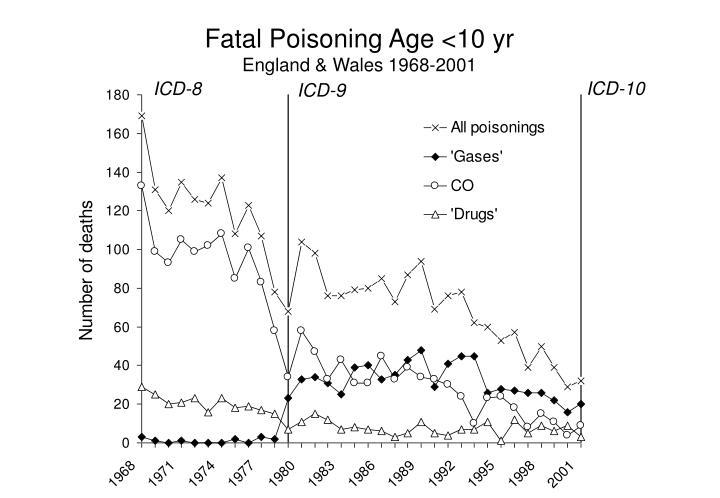Fatal Poisoning Age <10 yr