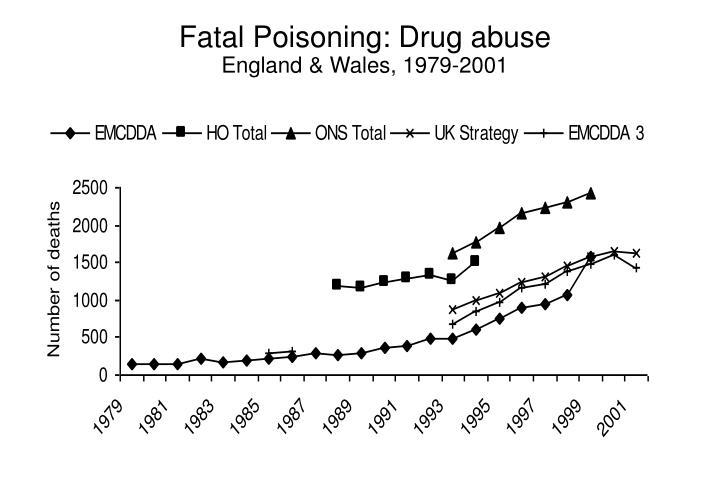 Fatal Poisoning: Drug abuse