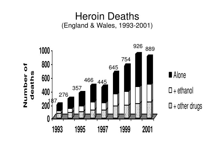 Heroin Deaths