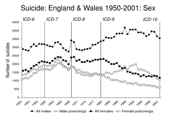 Suicide england wales 1950 2001 sex