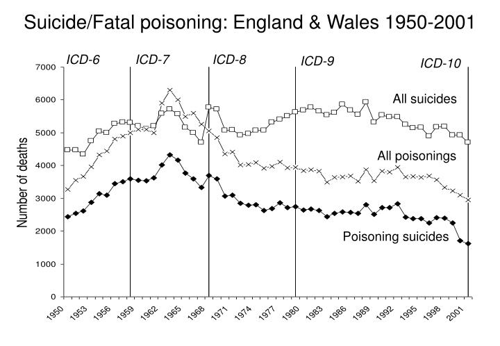 Suicide fatal poisoning england wales 1950 2001