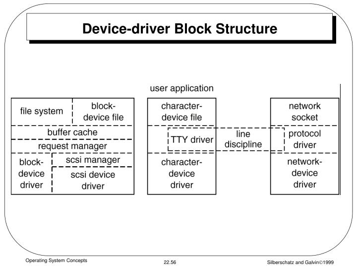 Device-driver Block Structure