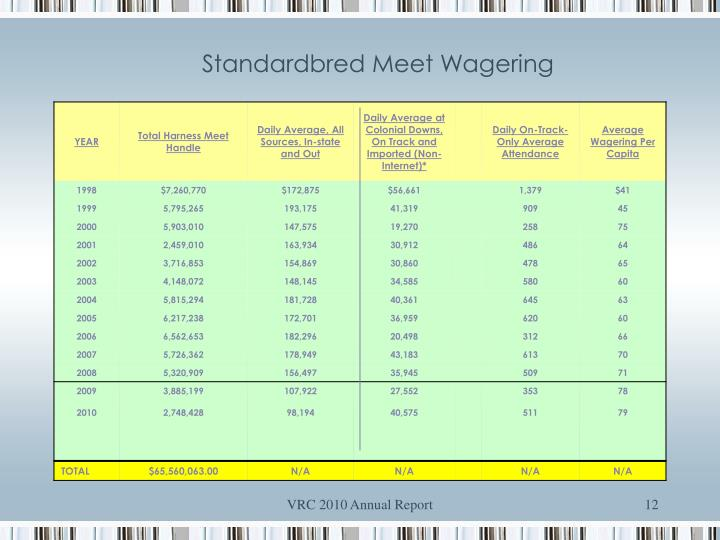 Standardbred Meet Wagering