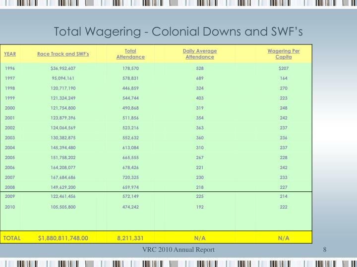 Total Wagering - Colonial Downs and SWF's