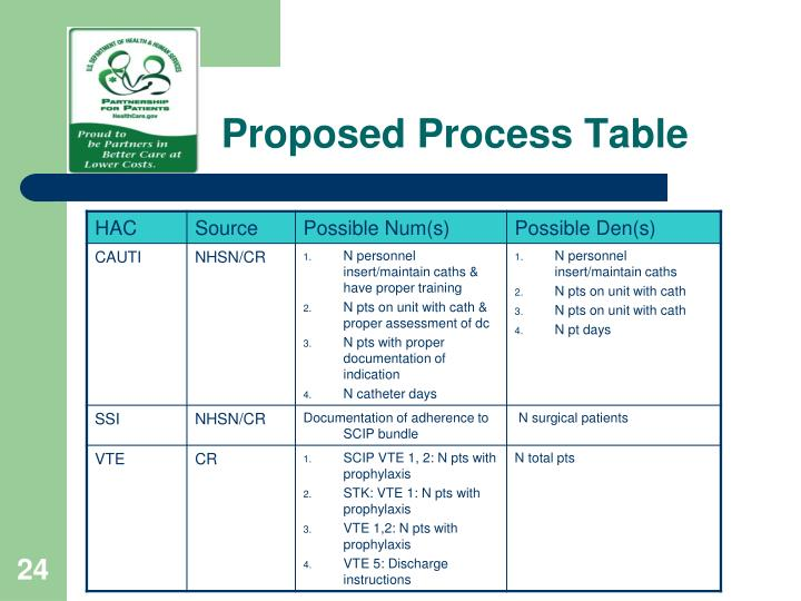 Proposed Process Table