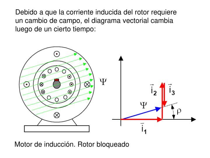 Debido a que la corriente inducida del rotor requiere un cambio de campo, el diagrama vectorial cambia luego de un cierto tiempo: