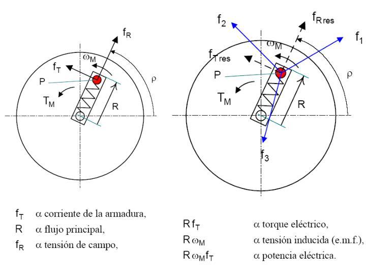 Control de motores de corriente alterna