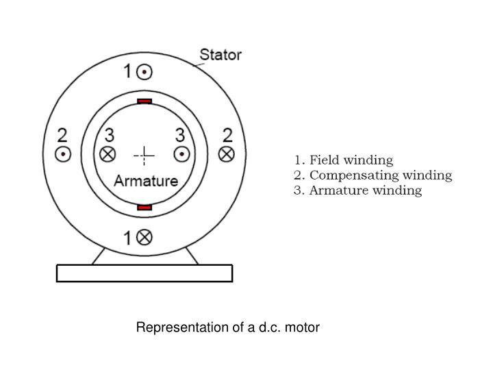 Representation of a d.c. motor