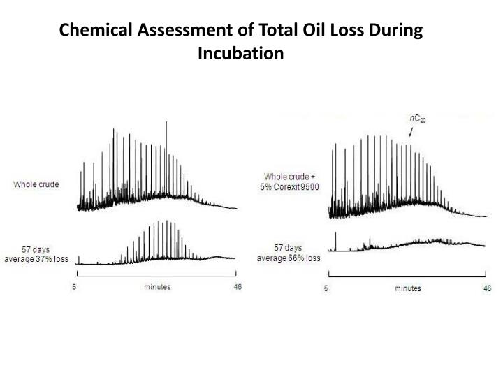 Chemical Assessment of Total Oil Loss During Incubation