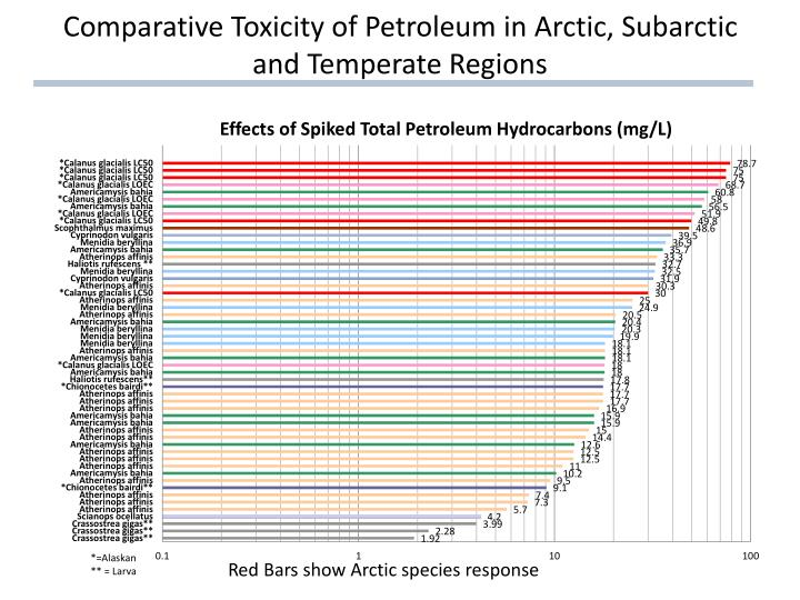 Comparative Toxicity of Petroleum in Arctic, Subarctic and Temperate Regions