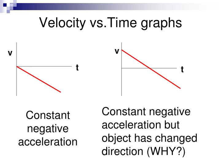 Velocity vs time graphs1