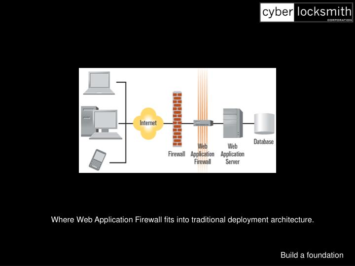 Where Web Application Firewall fits into traditional deployment architecture.