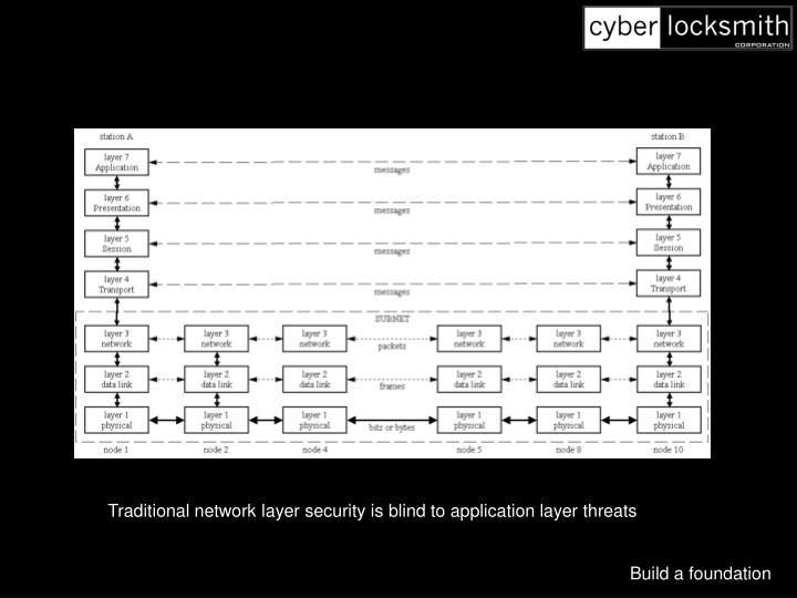 Traditional network layer security is blind to application layer threats