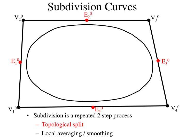Subdivision curves1