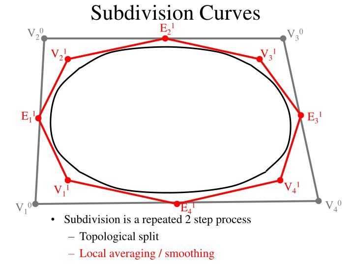 Subdivision curves2