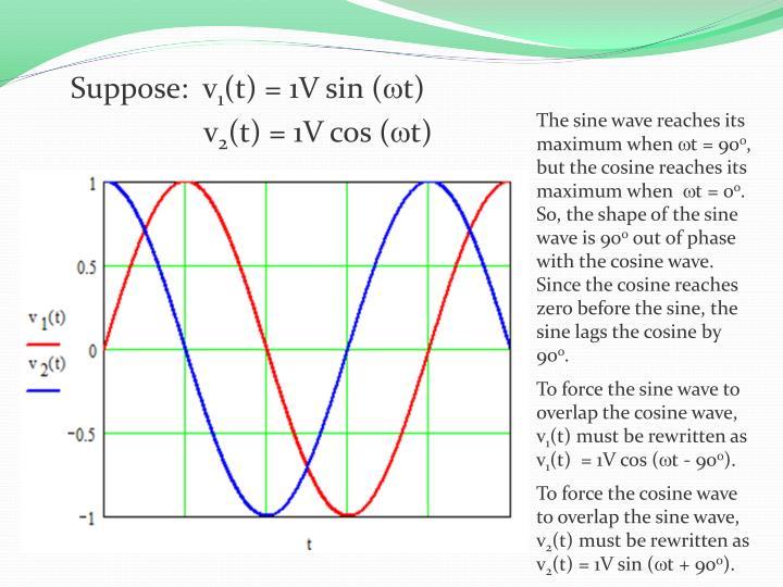The sine wave reaches its maximum when