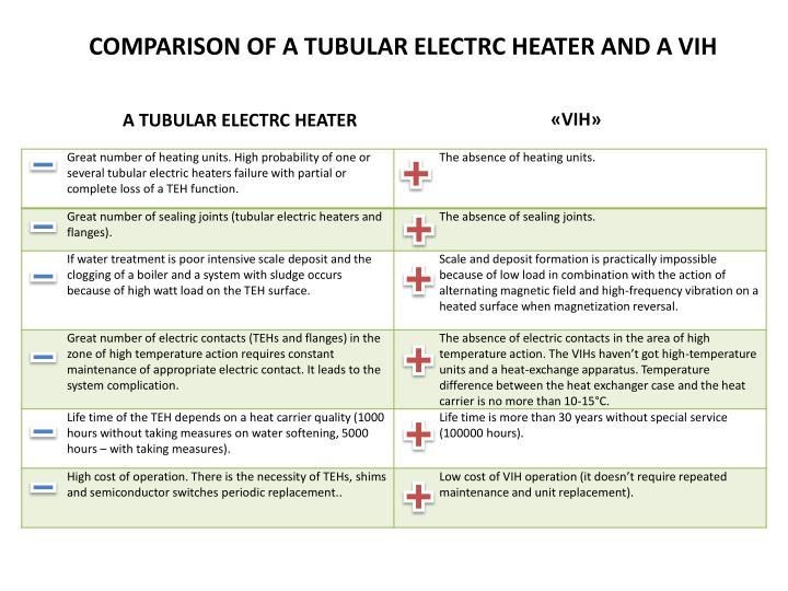COMPARISON OF A TUBULAR ELECTRC HEATER AND A VIH